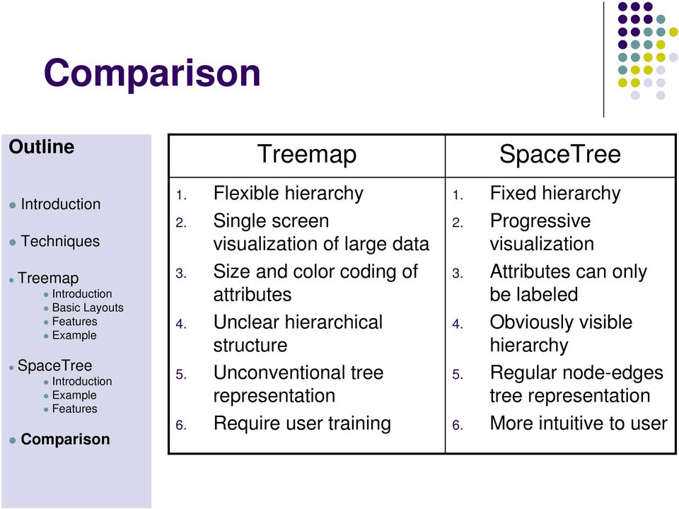 Unconventional tree representation 6. Require user training SpaceTree 1. Fixed hierarchy 2.
