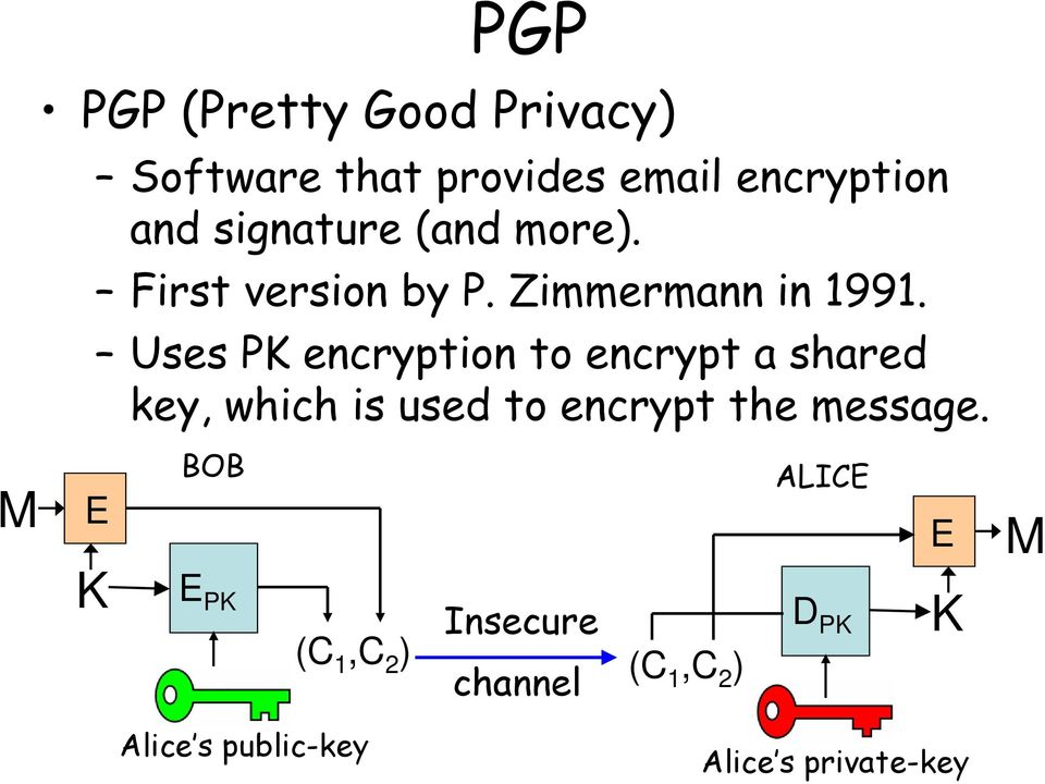 Uses PK encryption to encrypt a shared key, which is used to encrypt the message.