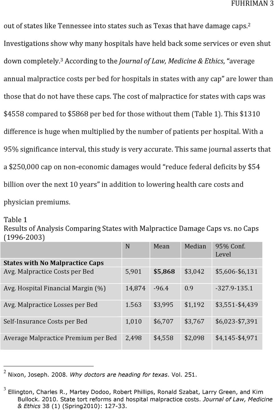 The cost of malpractice for states with caps was $4558 compared to $5868 per bed for those without them (Table 1). This $1310 difference is huge when multiplied by the number of patients per hospital.