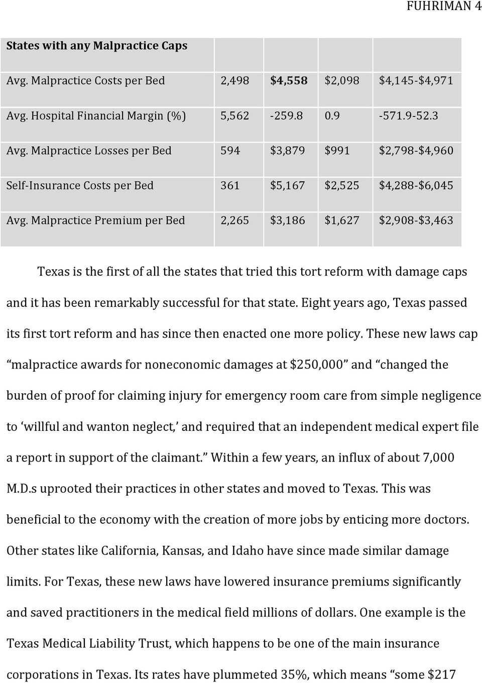 Malpractice Premium per Bed 2,265 $3,186 $1,627 $2,908- $3,463 Texas is the first of all the states that tried this tort reform with damage caps and it has been remarkably successful for that state.