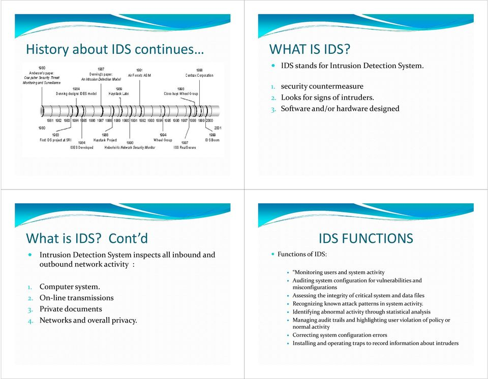 Functions of IDS: IDS FUNCTIONS Monitoring users and system activity Auditing system configuration for vulnerabilities and misconfigurations Assessing the integrity of critical system and data files
