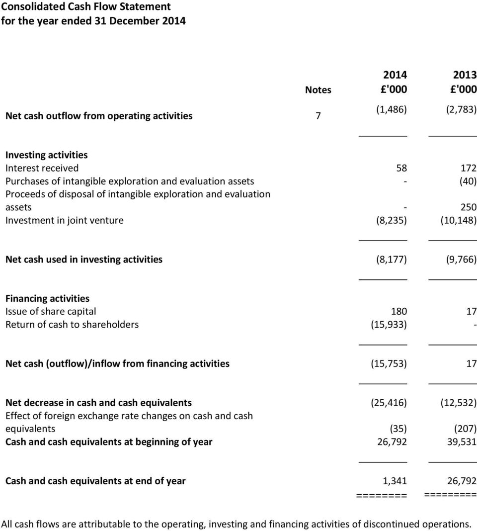 activities (8,177) (9,766) Financing activities Issue of share capital 180 17 Return of cash to shareholders (15,933) - Net cash (outflow)/inflow from financing activities (15,753) 17 Net decrease in