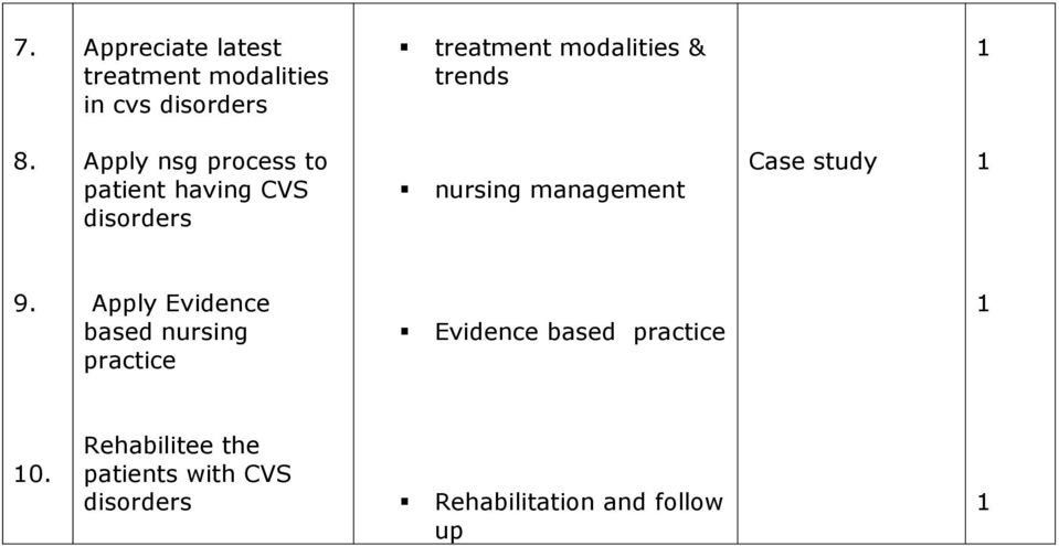 Apply nsg process to patient having CVS nursing management Case study