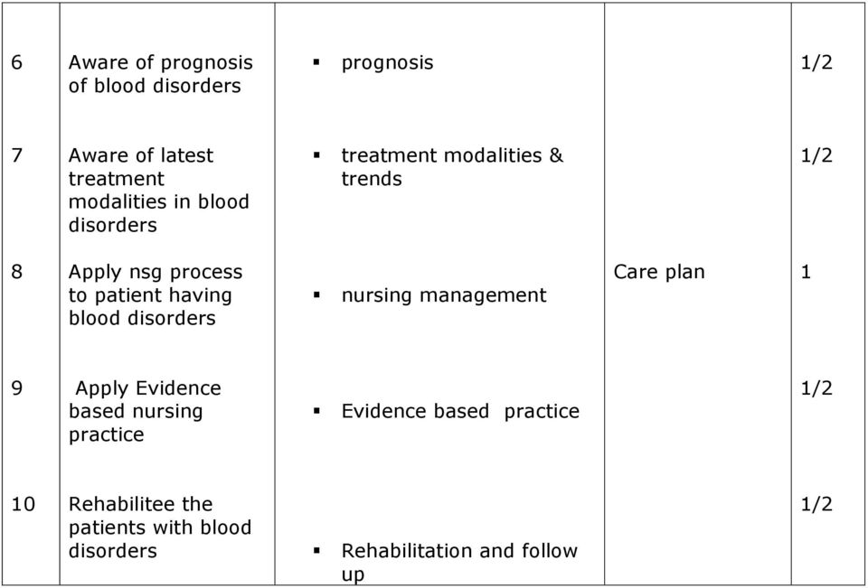 blood nursing management Care plan 9 Apply Evidence based nursing practice Evidence