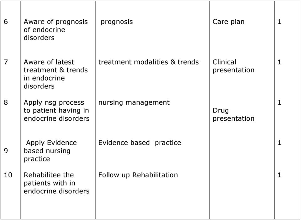 having in endocrine nursing management Drug presentation 9 Apply Evidence based nursing