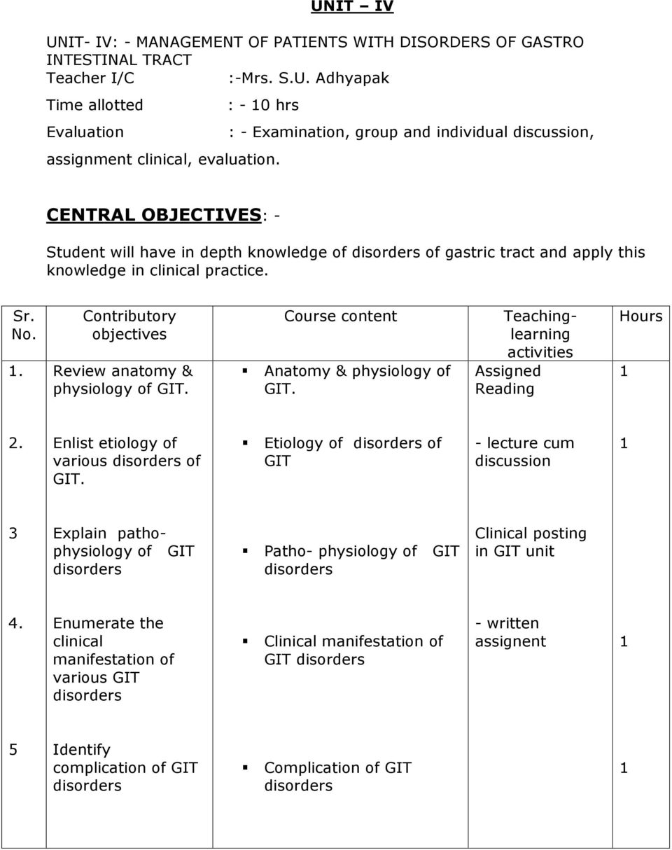 . Contributory objectives Review anatomy & physiology of GIT. Course content Anatomy & physiology of GIT. Teachinglearning Assigned Reading Hours Enlist etiology of various of GIT.