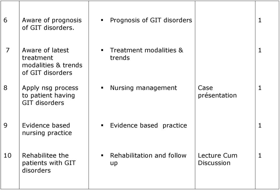 modalities & trends 8 Apply nsg process to patient having GIT Nursing management Case