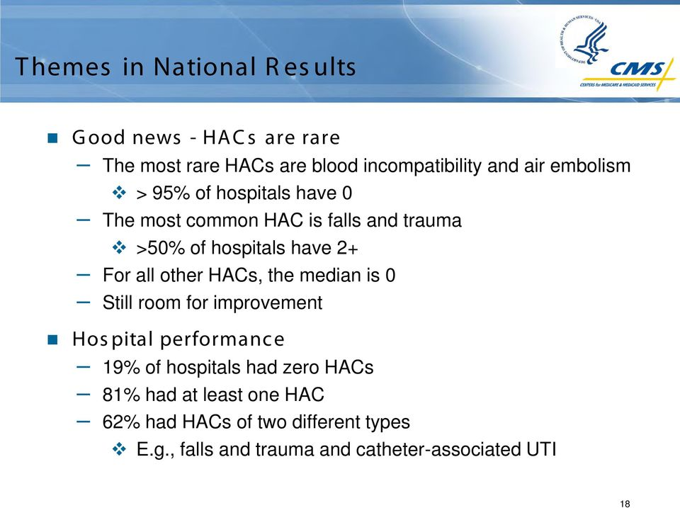 all other HACs, the median is 0 Still room for improvement Hos pital performance 19% of hospitals had zero