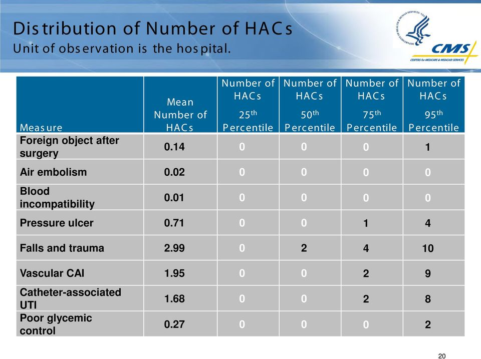 Number of HACs 75 th Percentile 0.14 0 0 0 1 Air embolism 0.02 0 0 0 0 Blood incompatibility 0.01 0 0 0 0 Pressure ulcer 0.