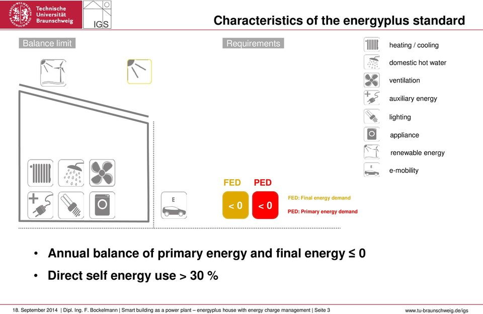 energy demand Annual balance of primary energy and final energy 0 Direct self energy use > 30 % 18. September 2014 Dipl.