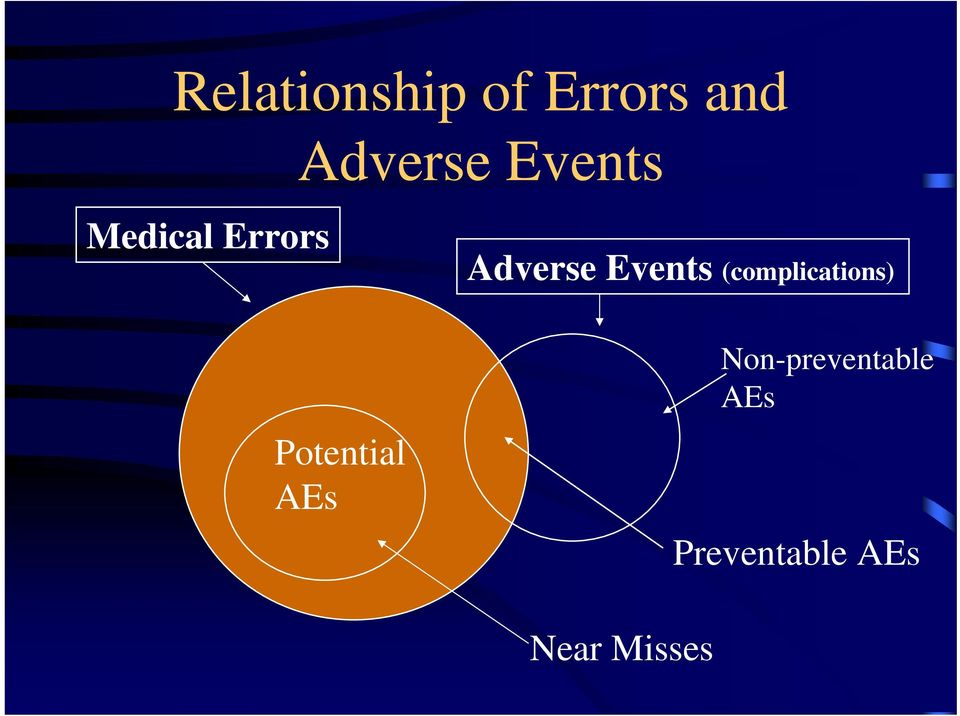 Adverse Events (complications)