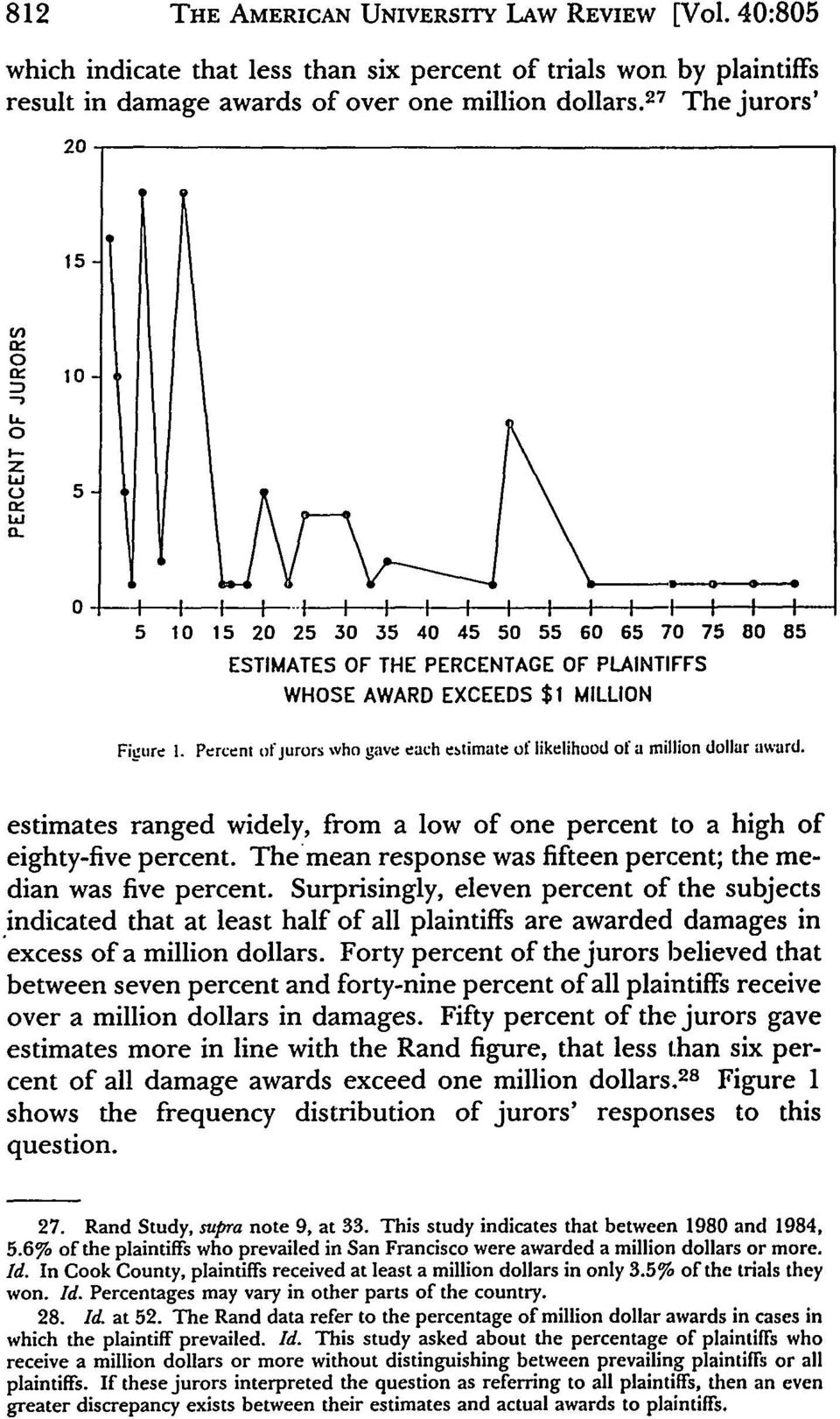 Percent of jurors who gave each ebtimate of likelihood of a million dollar award. estimates ranged widely, from a low of one percent to a high of eighty-five percent.