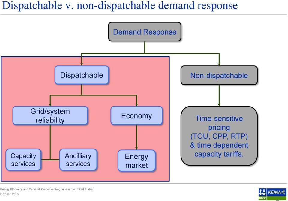 Non-dispatchable Capacity services Grid/system reliability