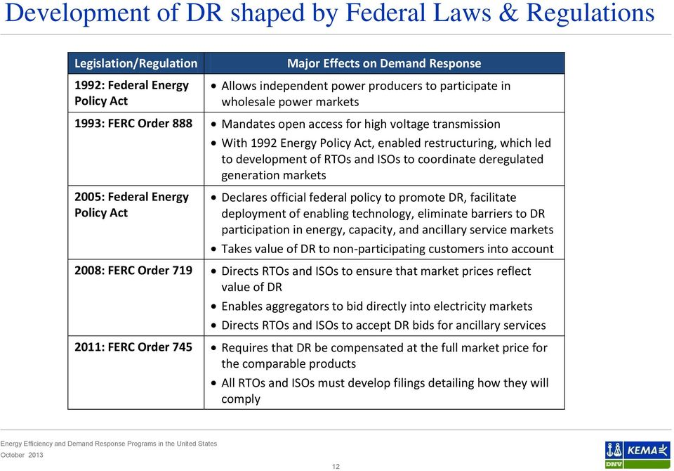 development of RTOs and ISOs to coordinate deregulated generation markets Declares official federal policy to promote DR, facilitate deployment of enabling technology, eliminate barriers to DR
