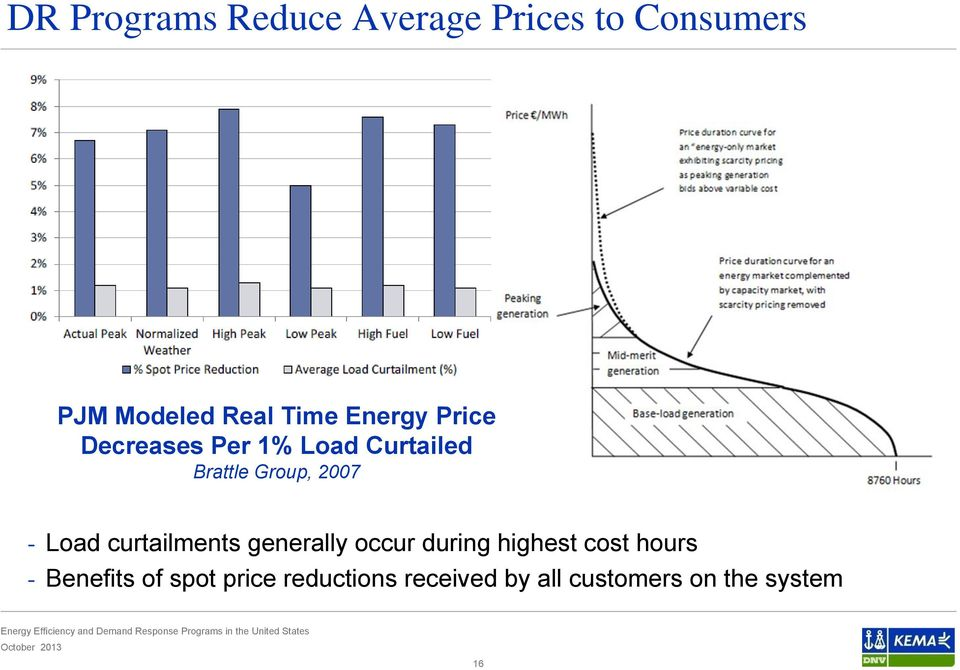 Load curtailments generally occur during highest cost hours -