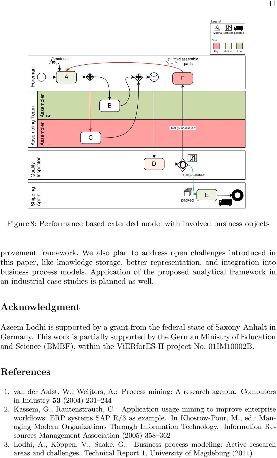 packed E Figure 8: Performance based extended model with involved business objects provement framework.