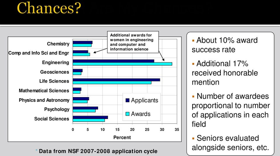 35 Percent Applicants Awards *Data from NSF 2007-2008 application cycle About 10% award success rate Additional 17% received