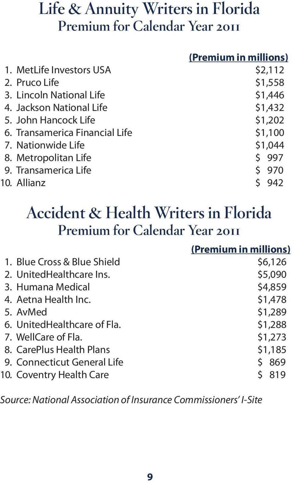 Allianz $ 942 Accident & Health Writers in Florida Premium for Calendar Year 2011 (Premium in millions) 1. Blue Cross & Blue Shield $6,126 2. UnitedHealthcare Ins. $5,090 3. Humana Medical $4,859 4.