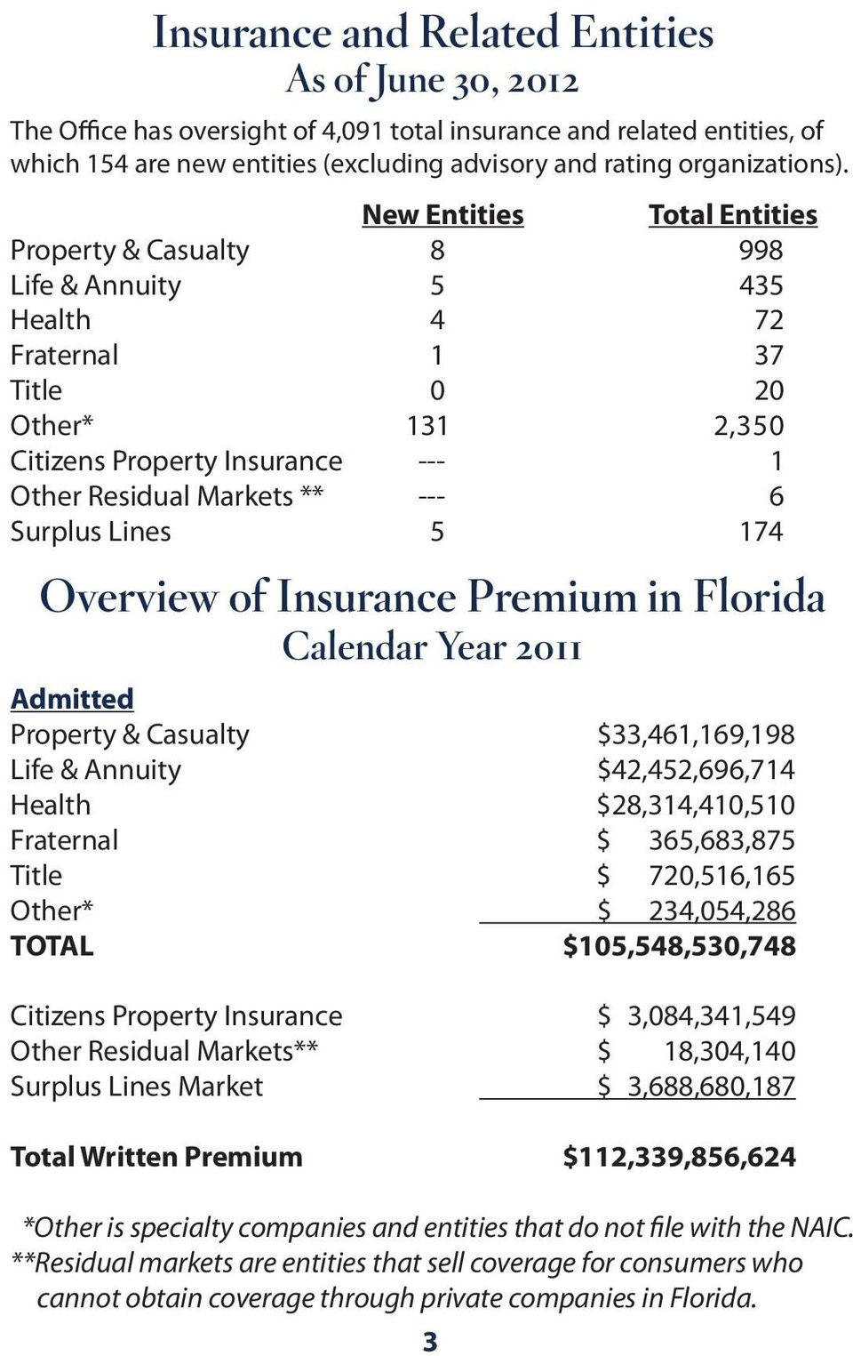 Surplus Lines 5 174 Overview of Insurance Premium in Florida Calendar Year 2011 Admitted Property & Casualty $33,461,169,198 Life & Annuity $42,452,696,714 Health $28,314,410,510 Fraternal $