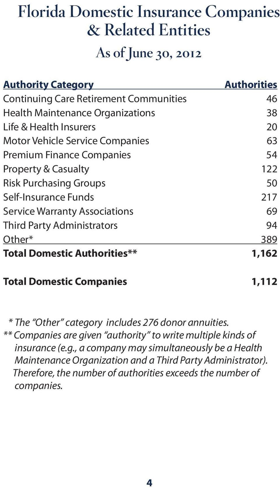 Party Administrators 94 Other* 389 Total Domestic Authorities** 1,162 Total Domestic Companies 1,112 * The Other category includes 276 donor annuities.