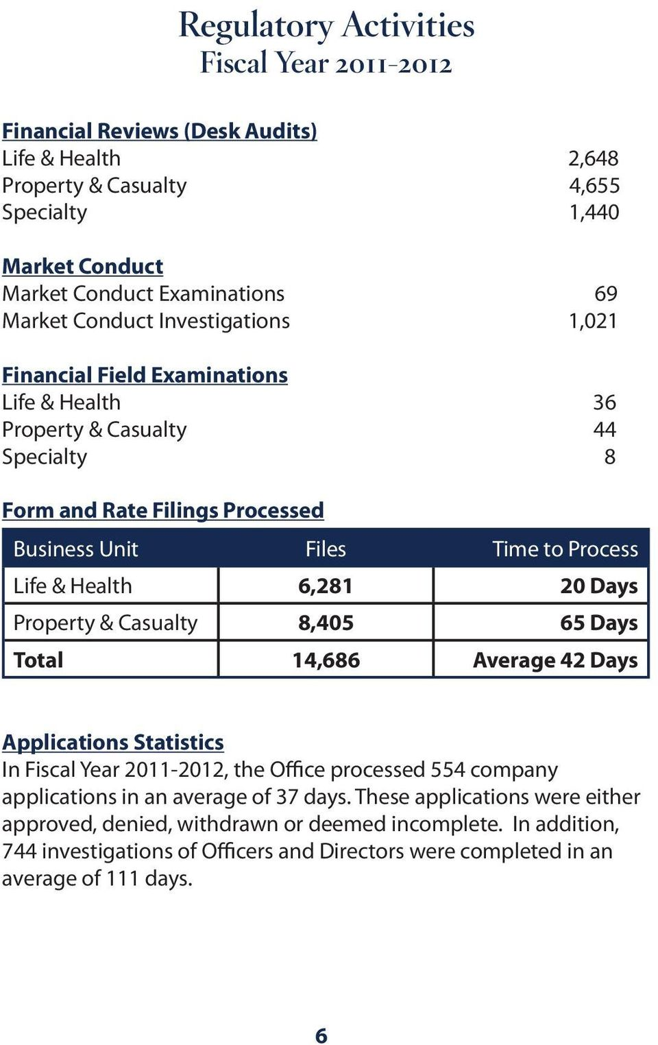 Health 6,281 20 Days Property & Casualty 8,405 65 Days Total 14,686 Average 42 Days Applications Statistics In Fiscal Year 2011-2012, the Office processed 554 company applications in an
