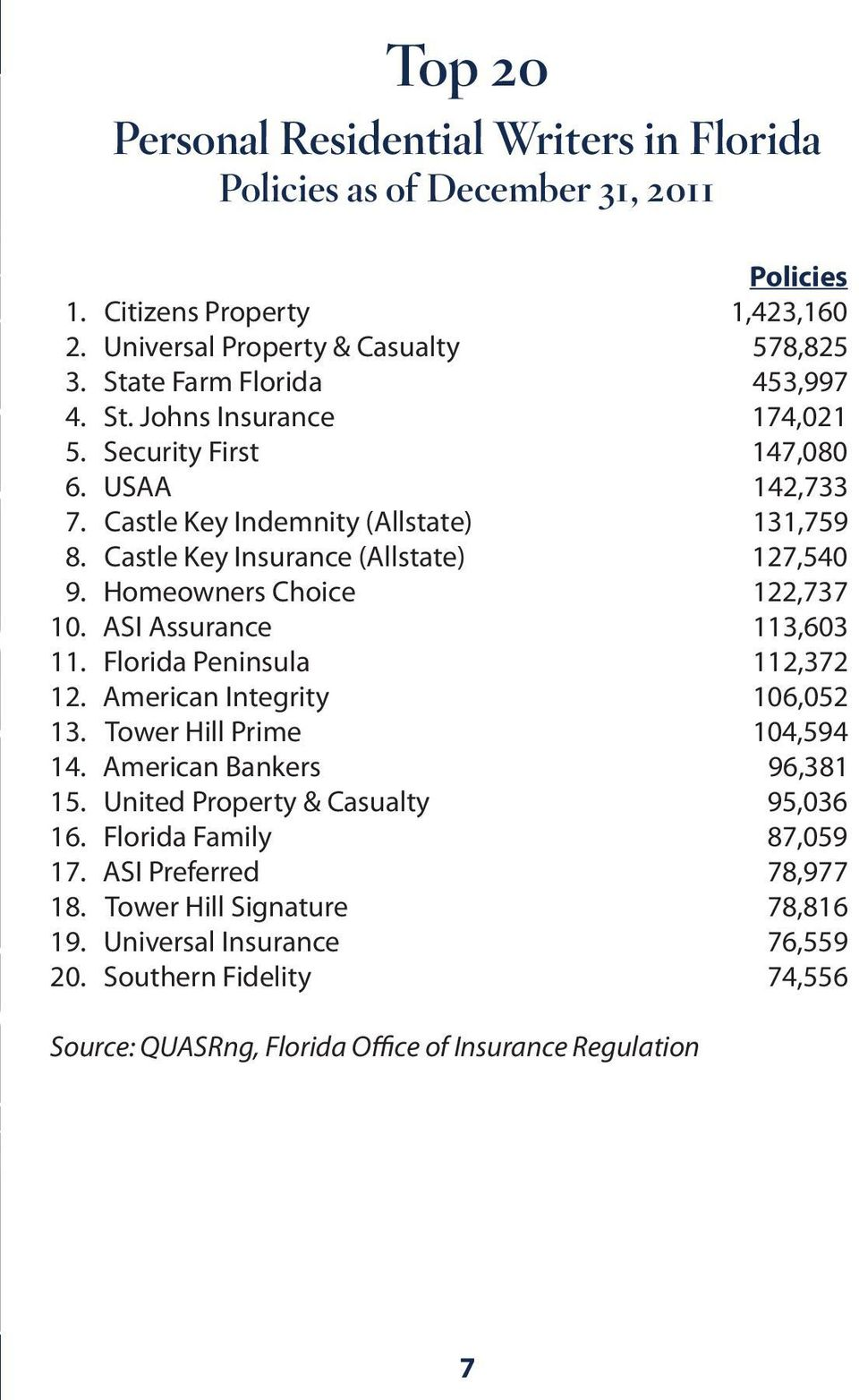 Homeowners Choice 122,737 10. ASI Assurance 113,603 11. Florida Peninsula 112,372 12. American Integrity 106,052 13. Tower Hill Prime 104,594 14. American Bankers 96,381 15.