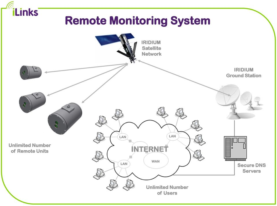 Unlimited Number of Remote Units INTERNET
