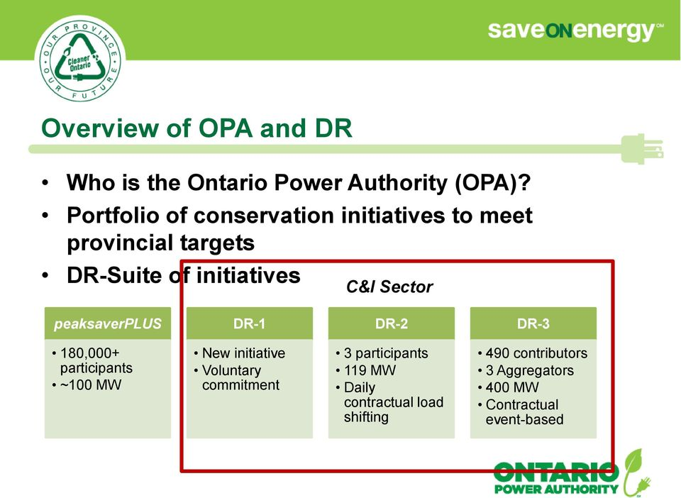 Sector peaksaverplus DR-1 DR-2 DR-3 180,000+ participants ~100 MW New initiative Voluntary