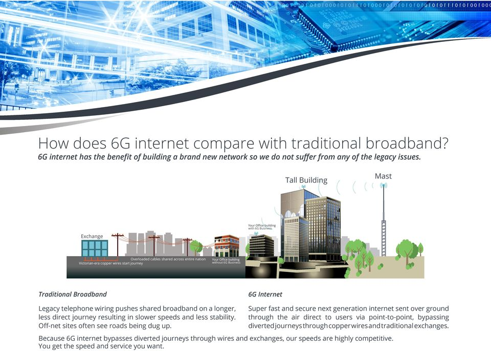 telephone wiring pushes shared broadband on a longer, less direct journey resulting in slower speeds and less stability. Off-net sites often see roads being dug up.