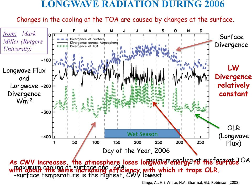 of the Year, 2006 OLR (Longwave Flux) As CWV increases, the atmosphere loses longwave minimum energy cooling to at the surface surface at TOA with