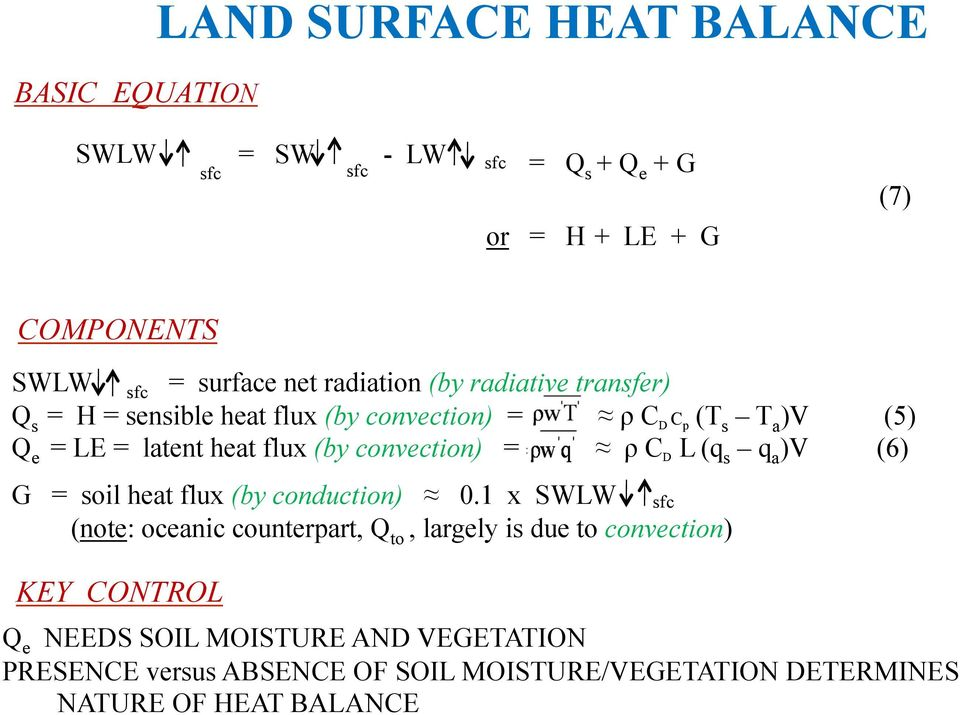 convection) = ρ C D L (q s q a )V (6) G = soil heat flux (by conduction) 0.