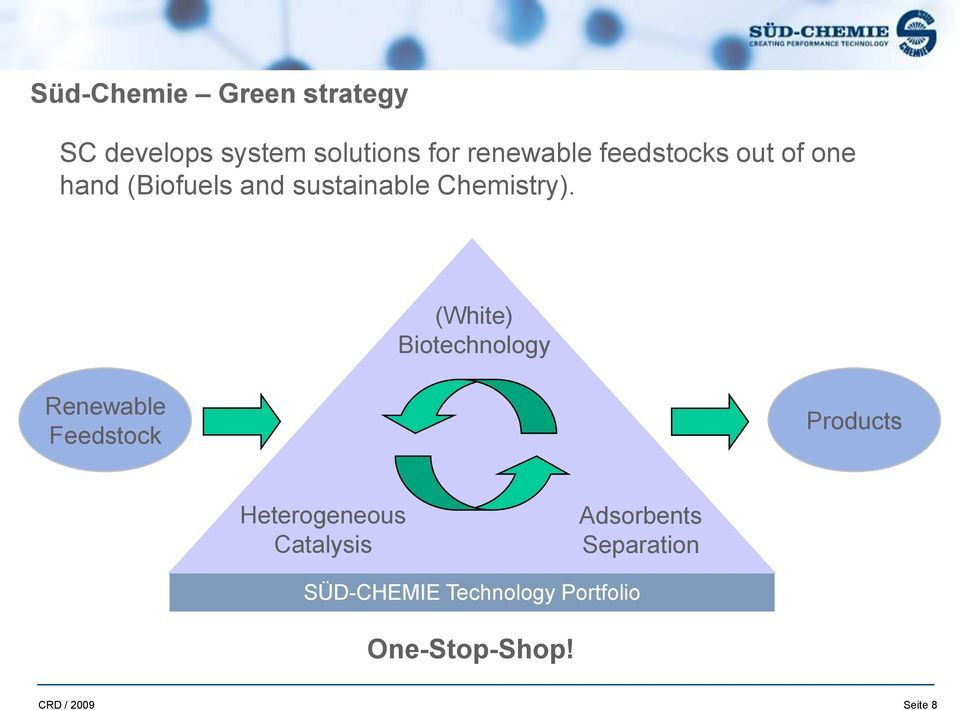 (White) Biotechnology Renewable Feedstock Products Heterogeneous