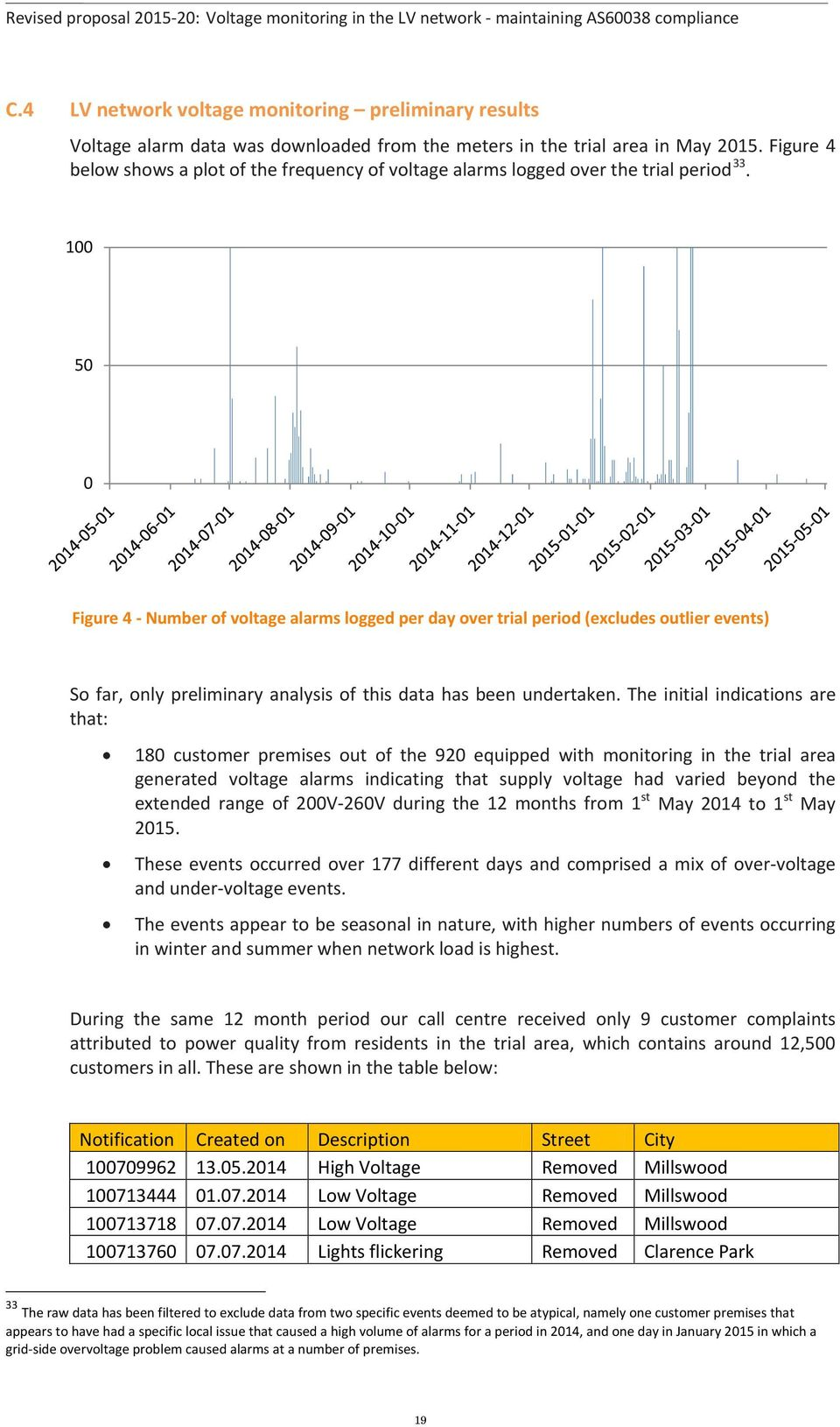 100 50 0 Figure 4 - Number of voltage alarms logged per day over trial period (excludes outlier events) So far, only preliminary analysis of this data has been undertaken.