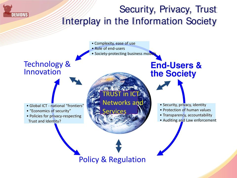 of security Policies for privacy-respecting Trust and Identity?