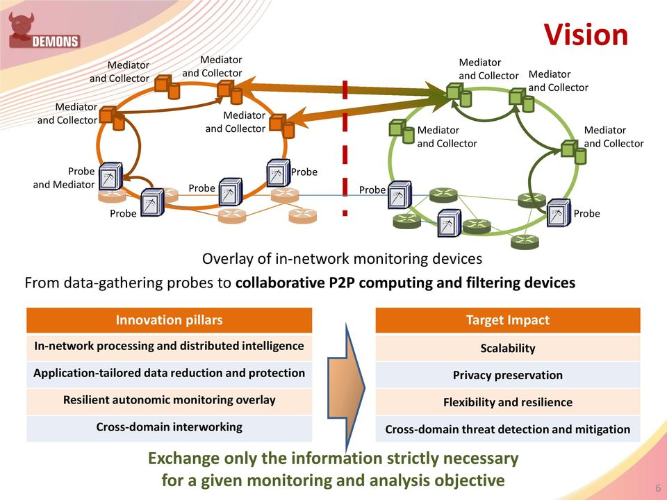 autonomic monitoring overlay Cross-domain interworking Target Impact Scalability Privacy preservation Flexibility and resilience