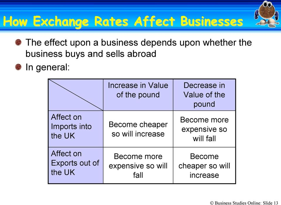 Value of the pound Become cheaper so will increase Become more expensive so will fall Decrease in Value