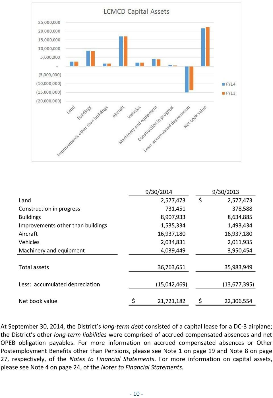 21,721,182 $ 22,306,554 At September 30, 2014, the District s long-term debt consisted of a capital lease for a DC-3 airplane; the District s other long-term liabilities were comprised of accrued