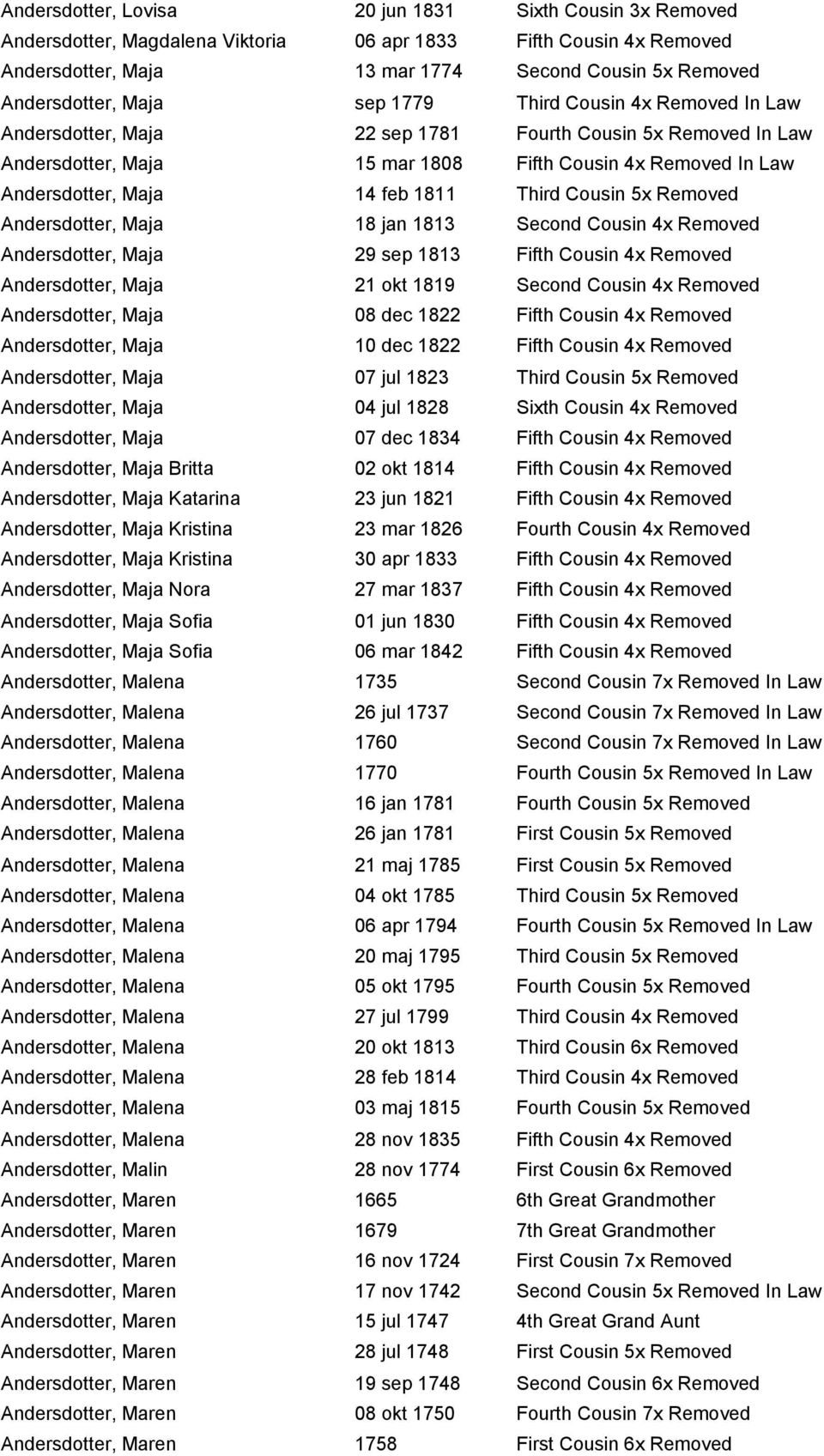 1811 Third Cousin 5x Removed Andersdotter, Maja 18 jan 1813 Second Cousin 4x Removed Andersdotter, Maja 29 sep 1813 Fifth Cousin 4x Removed Andersdotter, Maja 21 okt 1819 Second Cousin 4x Removed