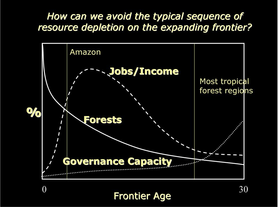 Amazon Jobs/Income Most tropical forest