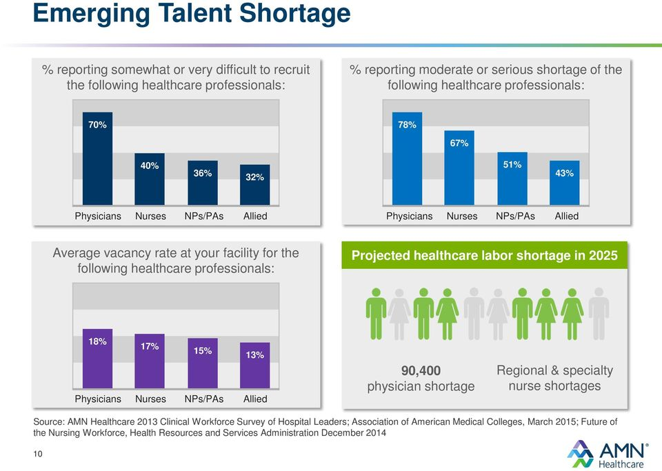 professionals: Projected healthcare labor shortage in 2025 18% 17% 15% 13% Physicians Nurses NPs/PAs Allied 90,400 physician shortage Regional & specialty nurse shortages Source: AMN