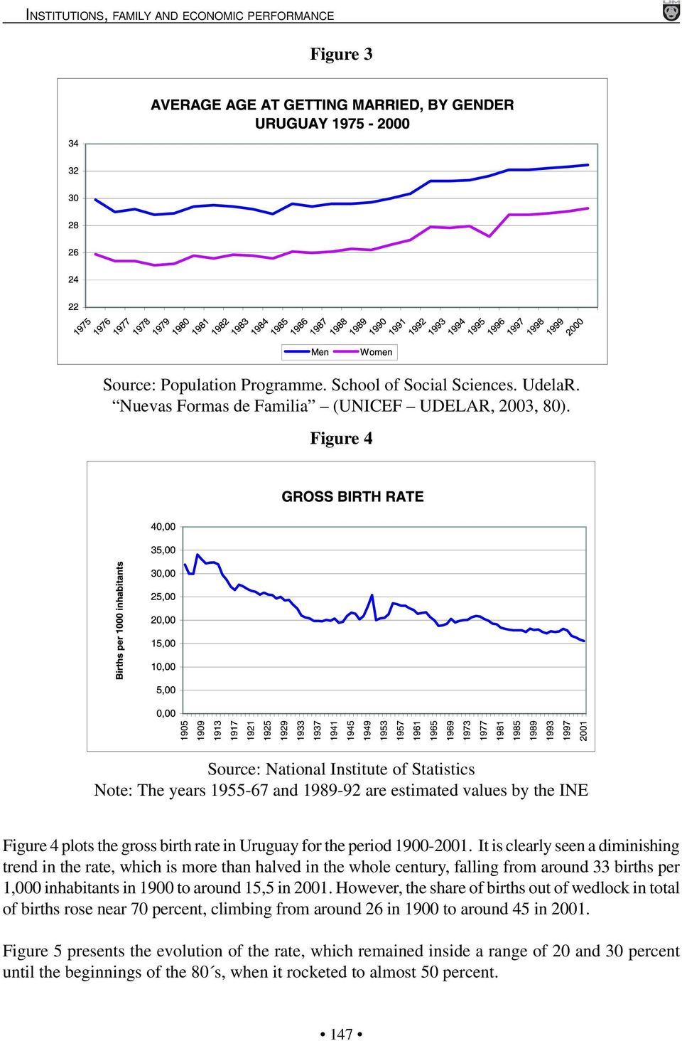 It is clearly seen a diminishing trend in the rate, which is more than halved in the whole century, falling from around 33 births per 1,000 inhabitants in 1900 to around 15,5 in 2001.