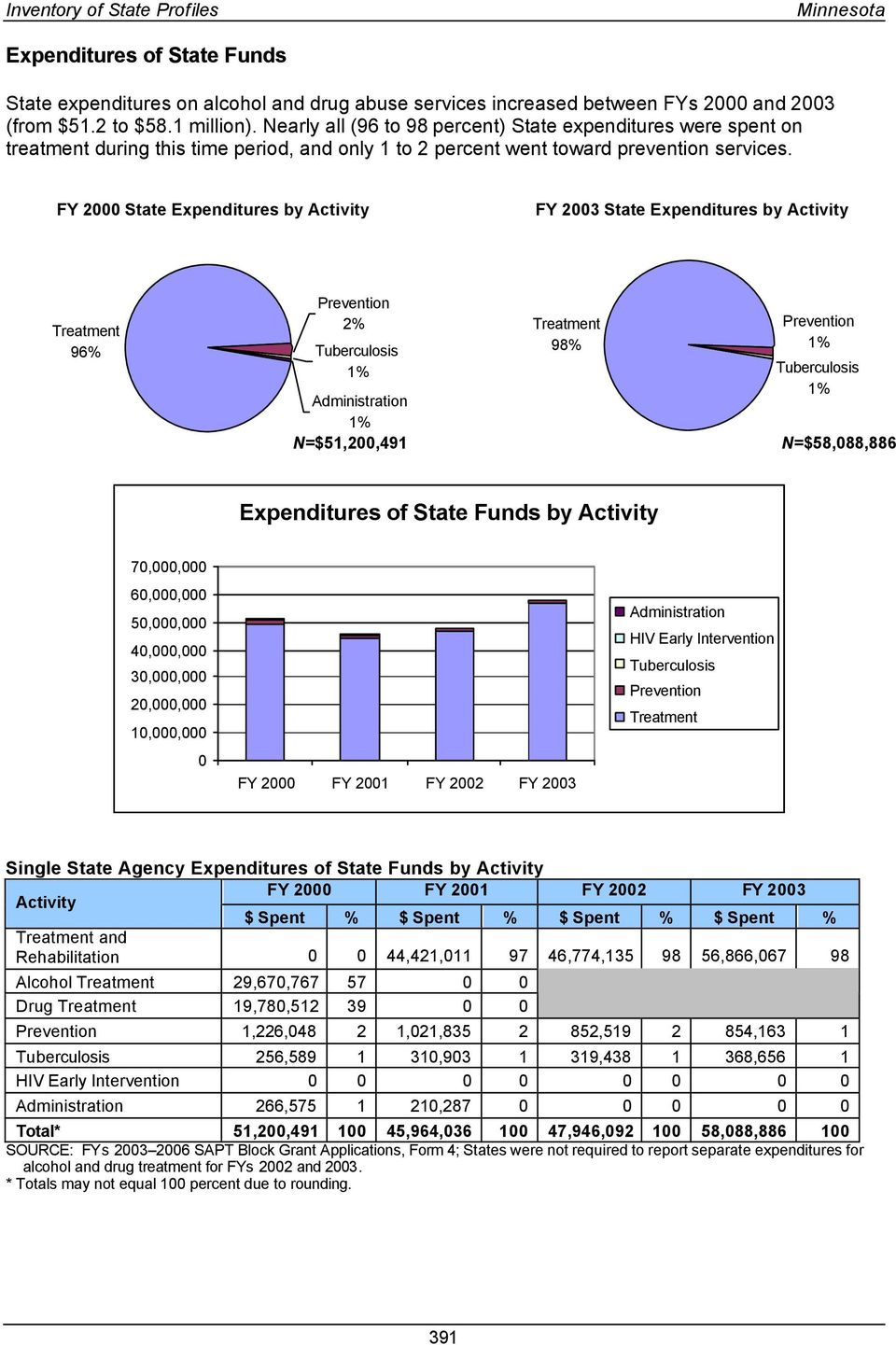 FY 2 State Expenditures by Activity FY 23 State Expenditures by Activity Treatment 96% 2% Treatment Tuberculosis 98% 1% 1% Tuberculosis Administration 1% 1% N=$51,2,491 N=$58,88,886 Expenditures of
