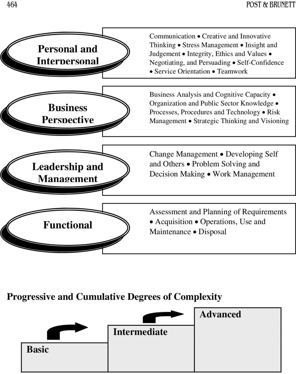 and Technology Risk Management Strategic Thinking and Visioning Leadership and Management Change Management Developing Self and Others Problem Solving and Decision Making Work
