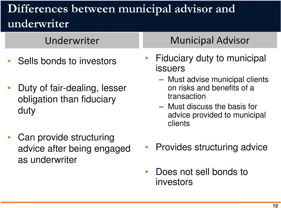 Fiduciary duty to municipal issuers Must advise municipal clients on risks and benefits of a transaction Must discuss