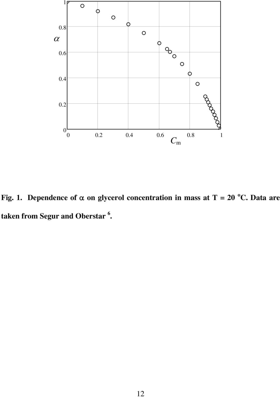 concentration in mass at T = 20 o C.