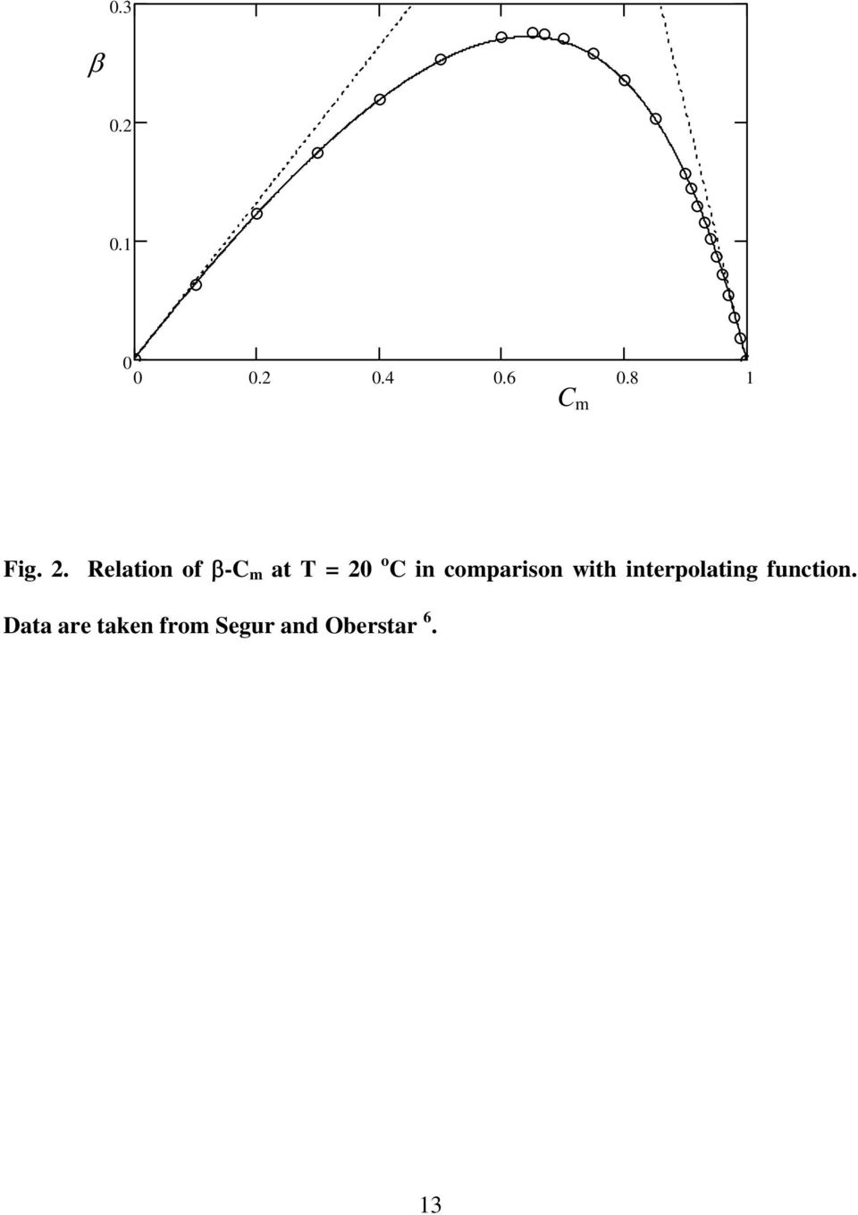 Relation of β-c m at T = 20 o C in