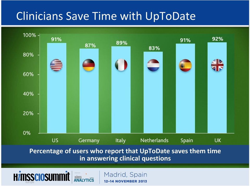 who report that UpToDate saves