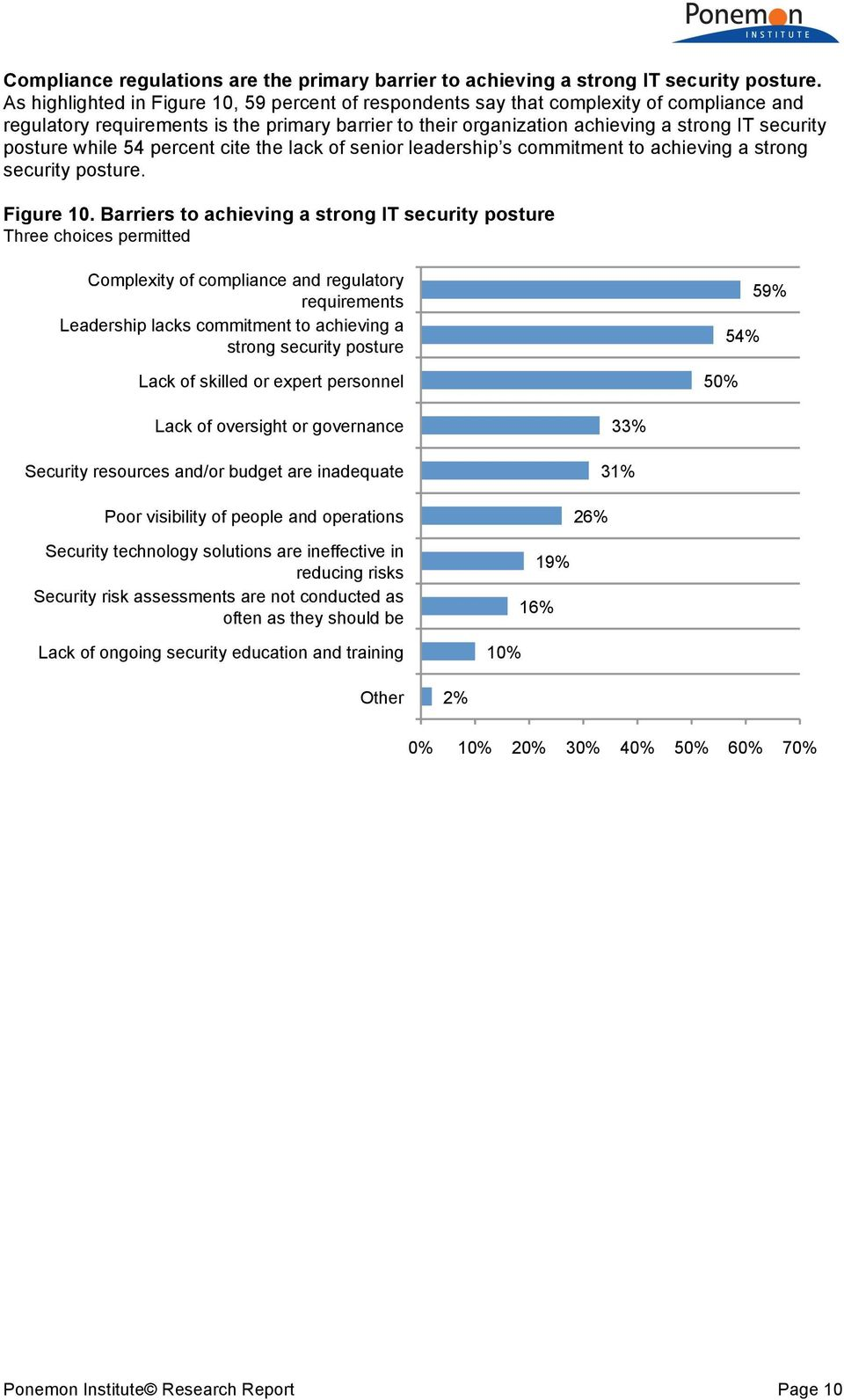 posture while 54 percent cite the lack of senior leadership s commitment to achieving a strong security posture. Figure 10.