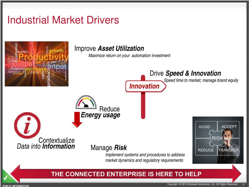 equity Innovation Reduce Energy usage Contextualize Data into Information Manage