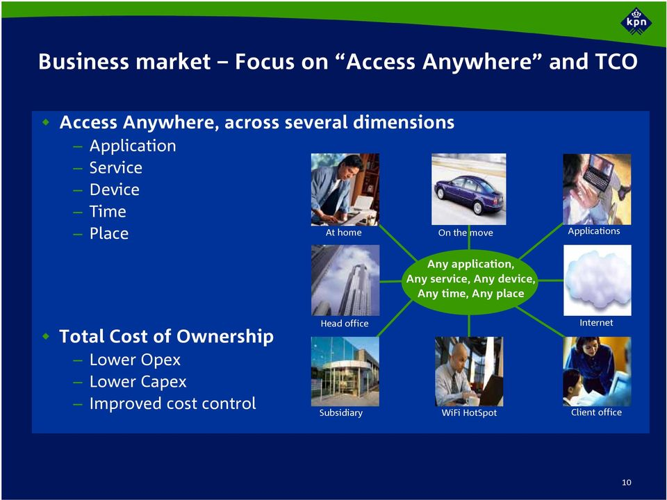 service, Any device, Any time, Any place Applications WWW Total Cost of Ownership Lower